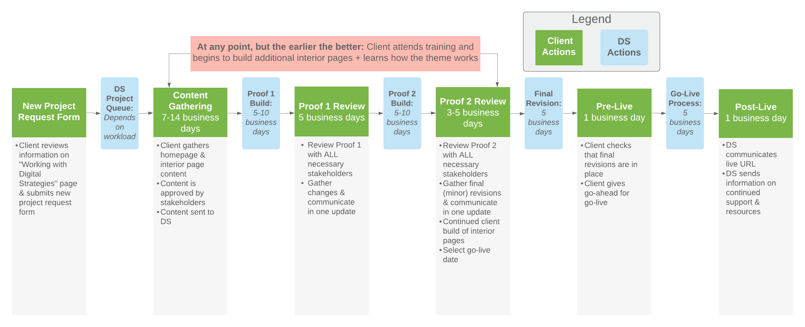 Tier 2 workflow for client